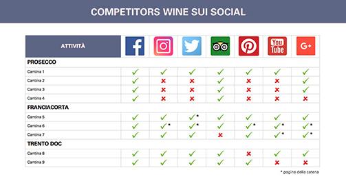 Tabella di analisi dei competitors sui social network