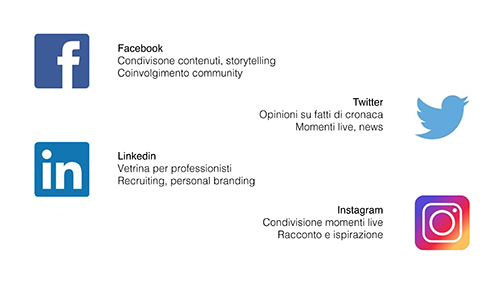 Principali caratteristiche di Facebook, Twitter, Linkedin e Instagram